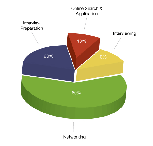 Job-Search-Pie-Chart